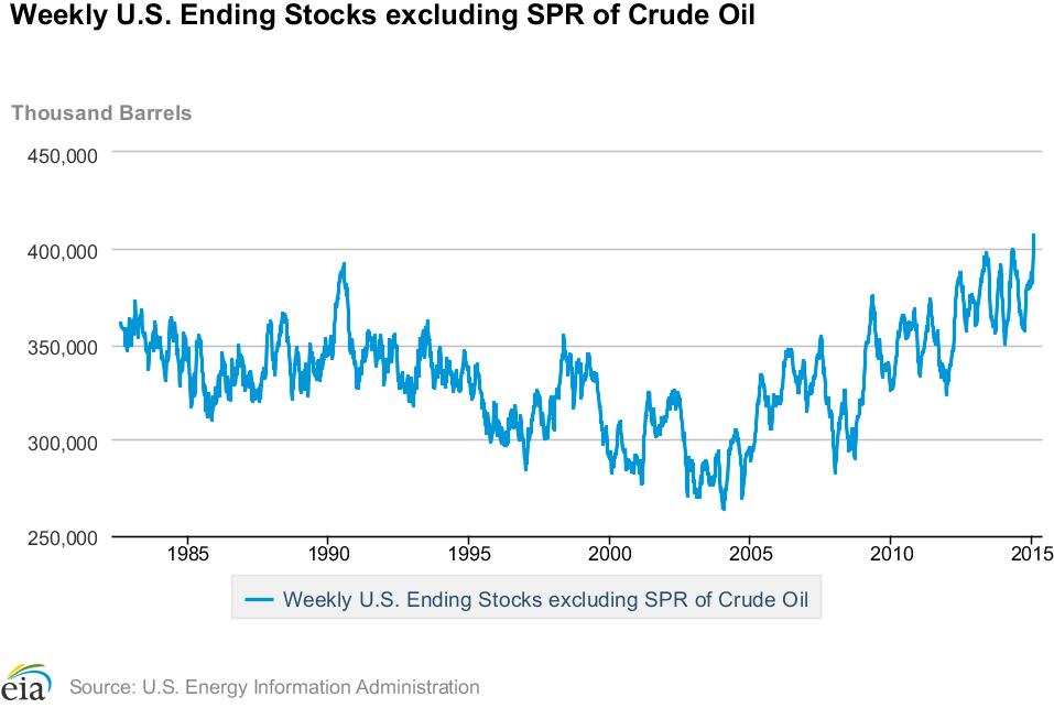 Неделя нефтяной стабильности