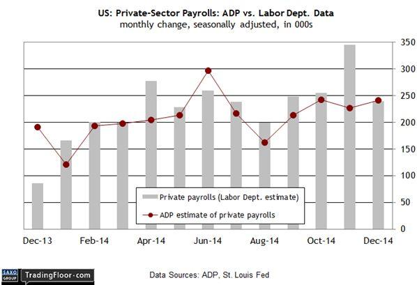 USD притесняют в преддверии важных данных
