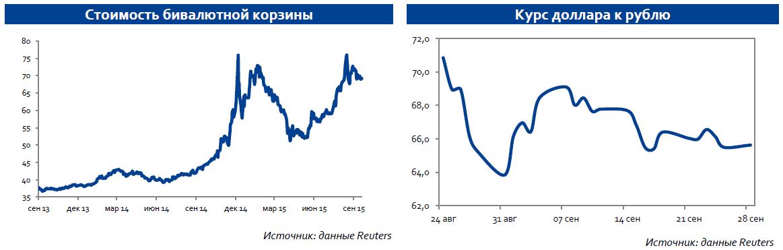 Сохранение продаж валюты экспортерами продолжит поддерживать рубль