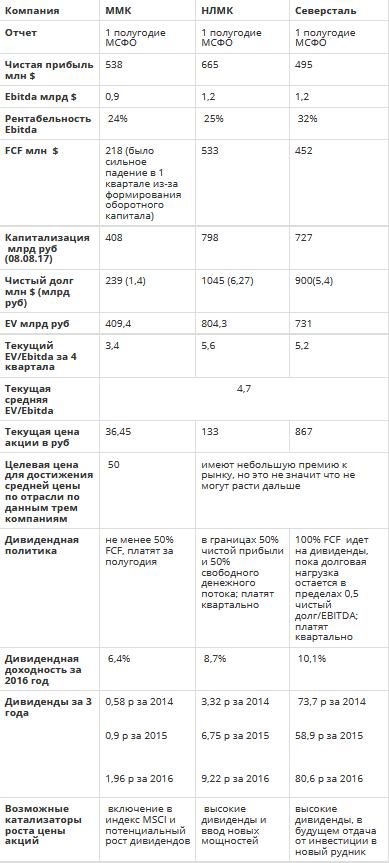 Сравнение компаний черной металлургии ММК, НЛМК и Северсталь по итогам 1 полугодия 2017 года