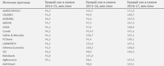 Обзор рынков зерновых, масличных и хлопка (4-12 23/01 - 17/03)