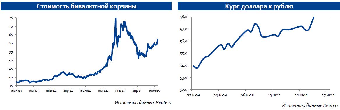 Снижение котировок нефти, а также общее негативное отношение к развивающимся рынкам послужило поводом для ослабления рубля
