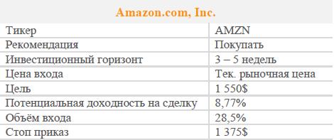 Акции Amazon.com, Inc. Рекомендация - ПОКУПАТЬ