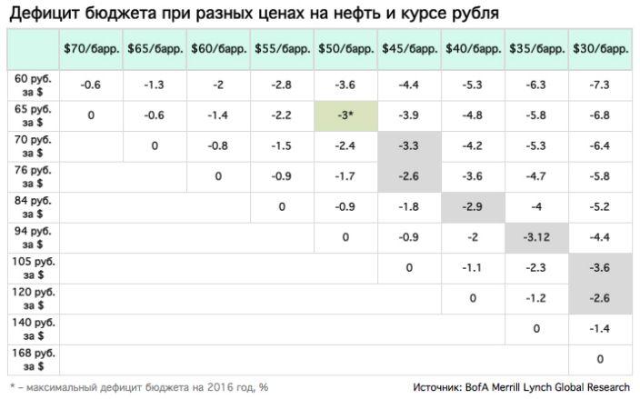 Аналитики Bank of America не исключают рост курса доллара до 168 рублей