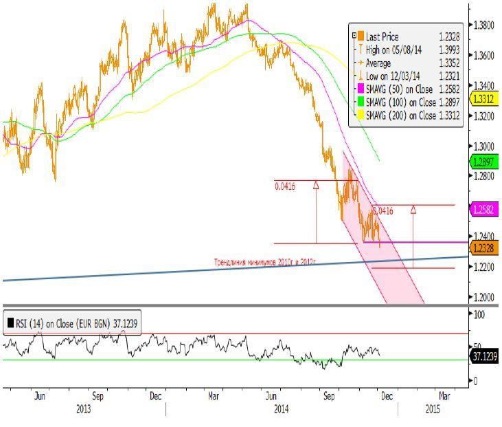 На валютном рынке доллар снова заявил о себе после лучше вышедших экономических показателей