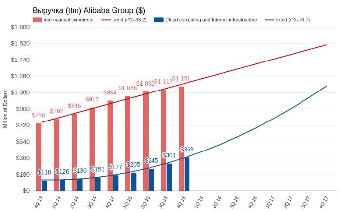 Заоблачные перспективы Alibaba