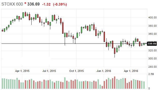 Deutsche Bank прогнозирует снижение европейского фондового рынка на фоне американского