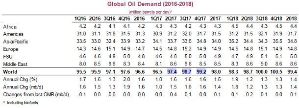 Спрос на нефть увеличивается