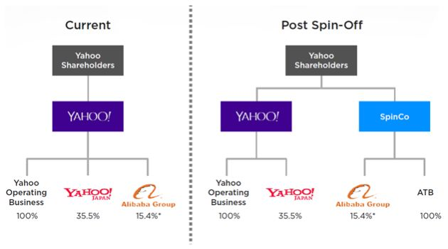Yahoo: все только начинается!