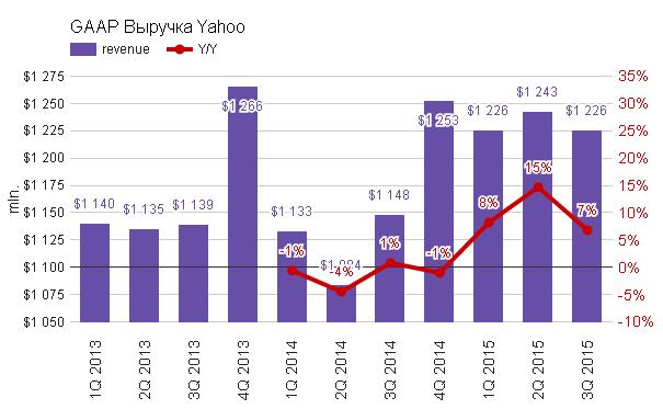Yahoo! кормит трейдеров завтраками
