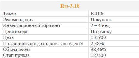 Фьючерс RTS 3.18. Рекомендация - ПОКУПАТЬ