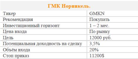 Акции ГМК Норникель. Рекомендация - ПОКУПАТЬ