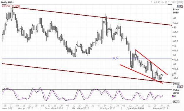 Валютная пара USD/RUB незначительно подросла из-за снижения цен на нефть