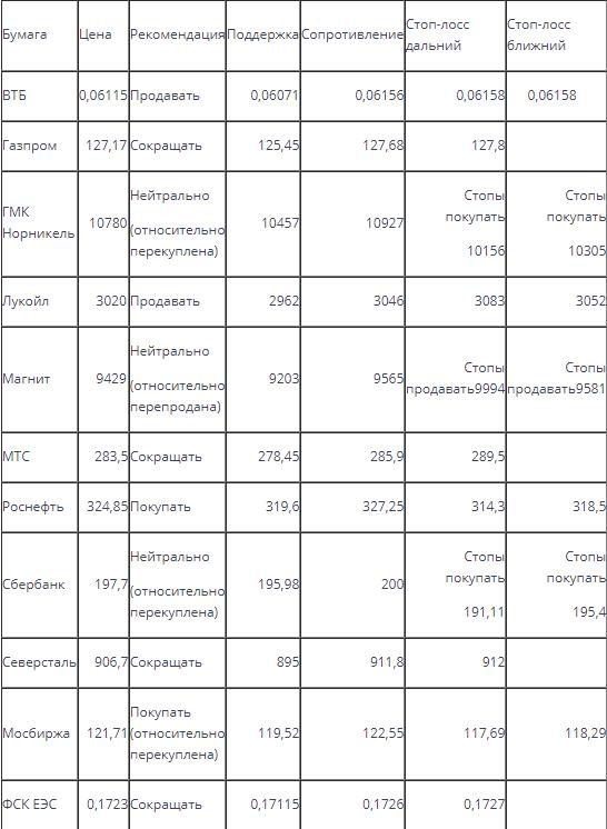Индекс корректируется из области относительной перекупленности во вторник и оказался ниже поддержки 2098,8