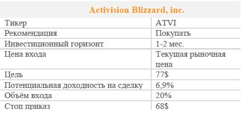 Акции Activision Blizzard. Рекомендация - ПОКУПАТЬ