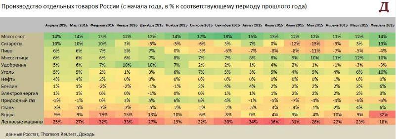 Промышленное производство России возвращается к росту в апреле