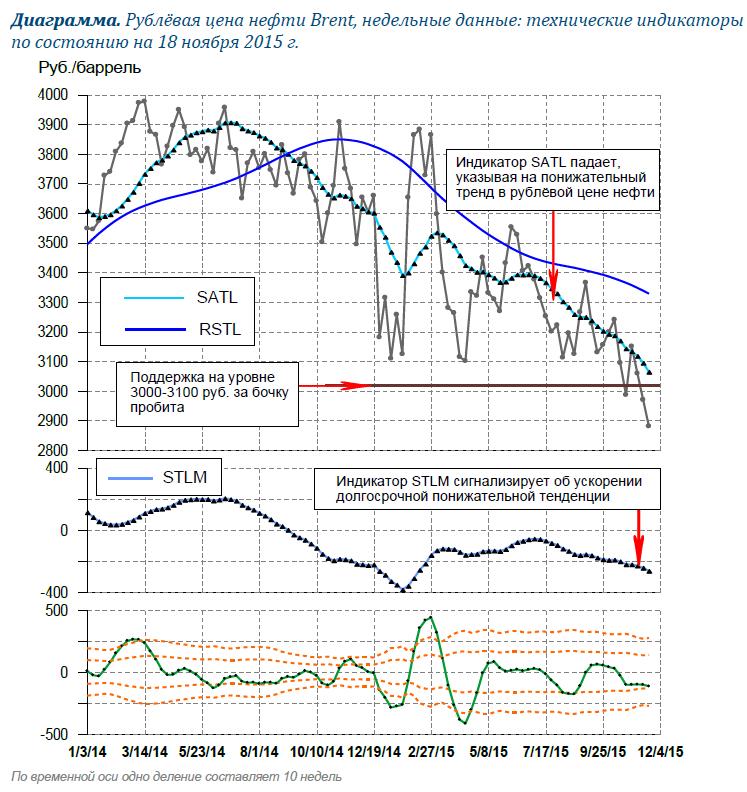 "Рублевая цена на нефть: остановится ли ""Формула-3000""?"