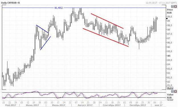 Юань сумел укрепиться по отношению к рублю и доллару США