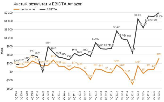 Amazon умудрился сработать в прибыль