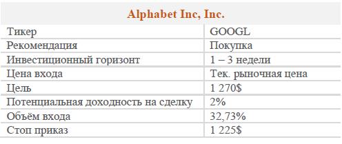 Акции Alphabet Class A. Рекомендация - Покупать