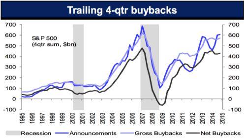 Противоположное мнение относительно влияния выкупов акций на фондовый рынок США