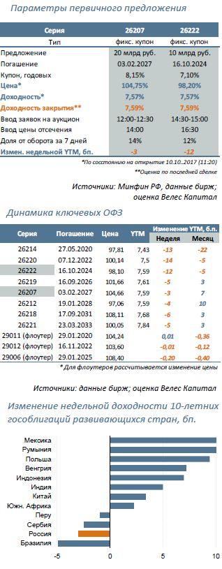 Минфин предложит: 26207 (9 лет) и 26222 (7 лет)
