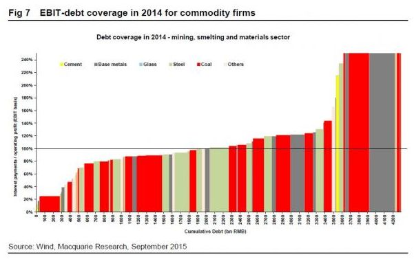 Китай: Как выглядит пик угля в финансовой отчетности?
