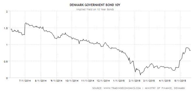 Датская крона запуталась в облигациях