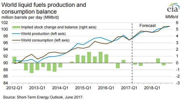 Нефть: на пути к обвалу до минимумов начала 2016 года или краткосрочный выход из «боковика»?