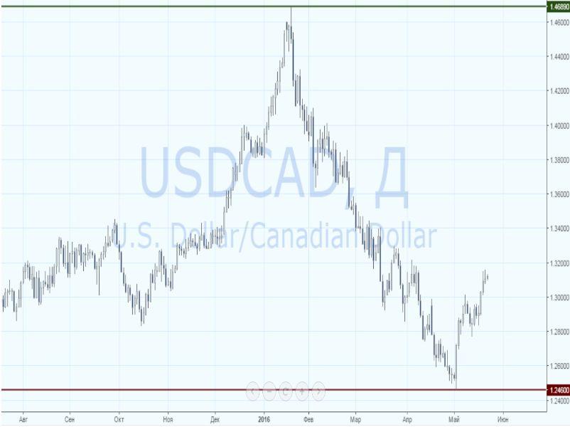 USD/CAD снова идет в рост