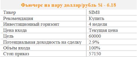 Фьючерс на пару доллар/рубль. Рекомендация - покупать