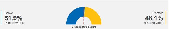 Великобритания вышла из ЕС. Подсчет голосов закончен