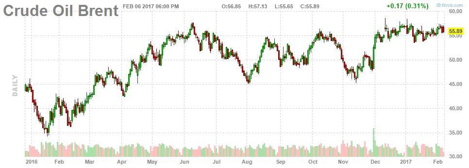 Фьючерсы на нефть колеблются на противоречивых новостях