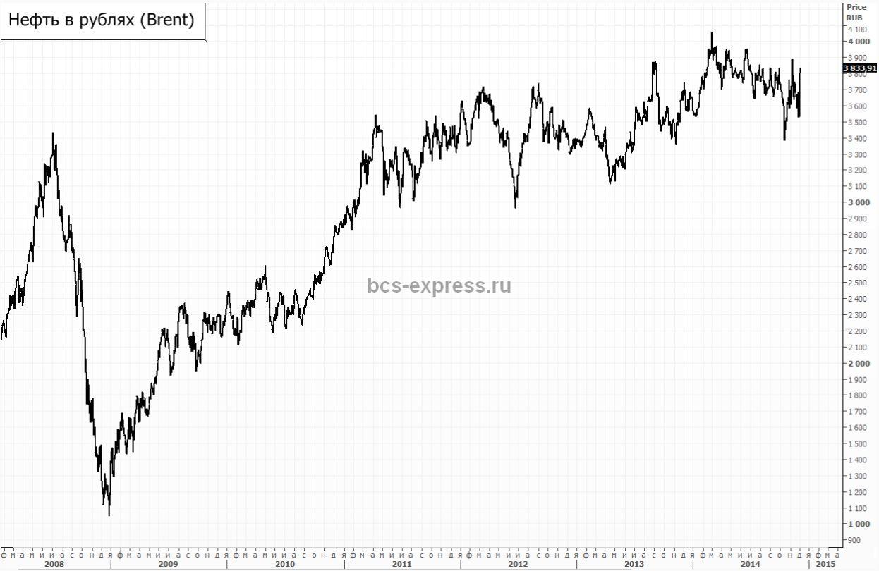 Премаркет: Рубль выглядит хуже, чем в 2008 году