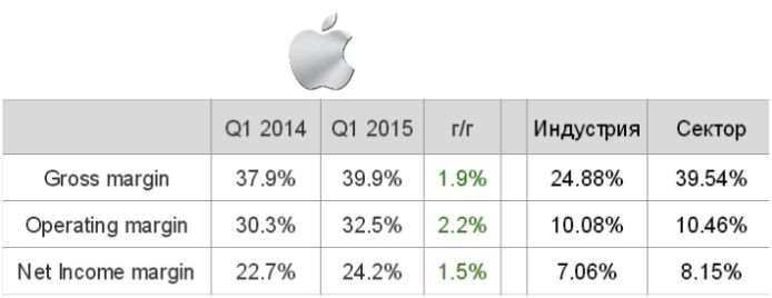 Компания Apple преподнесла инвесторам приятный сюрприз