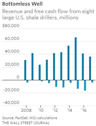 8 главных компаний сланцевой нефти потеряли 68 млрд долларов за 10 лет