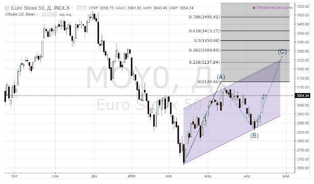 Пострадает ли европейский фондовый рынок от слов Марио Драги?