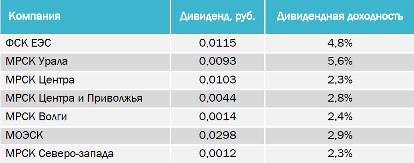 Рекомендуем покупать Ленэнерго АП с целью 60 руб. за акцию