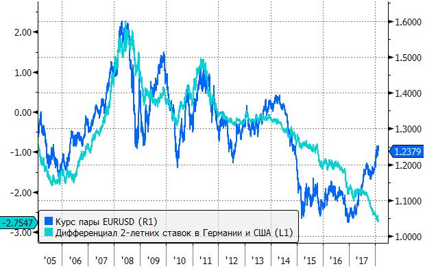 Доллар продолжает постепенно расти на forex, считаем это началом тренда