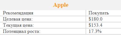 Apple – на вершине хайтека