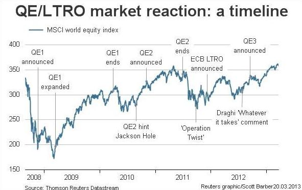 Риторика ФРС подвела Nikkei к важному рубежу