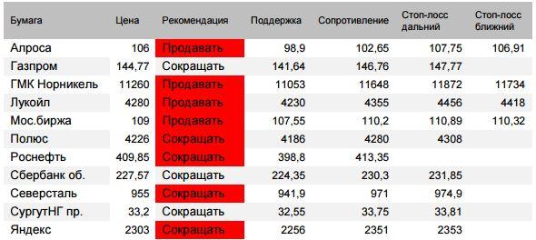 Оценка ситуации по индексу Мосбиржи (закр.2336,15 (-1,17%))  Расчетные риски падения 2315