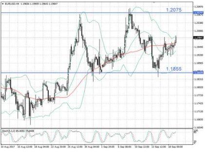 EUR/USD по-прежнему в боковике