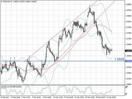 Пара EUR/USD взяла консолидационную паузу