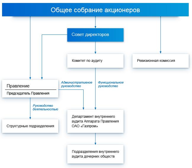 Газпром и Екатерингофский