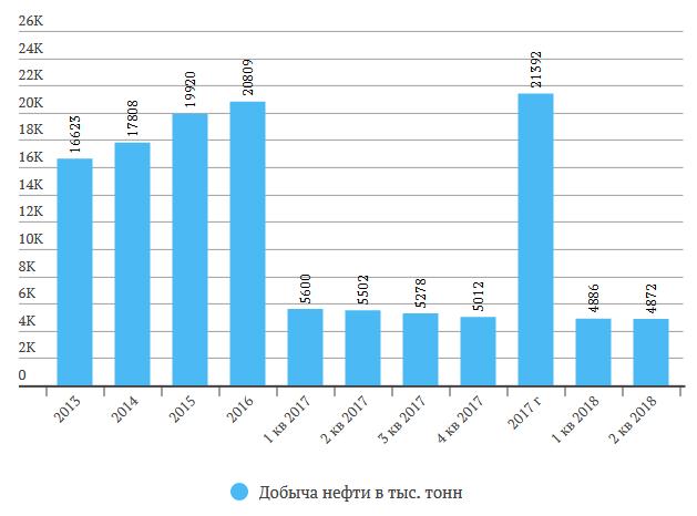Башнефть отчет за 1 полугодие 2018 МСФО