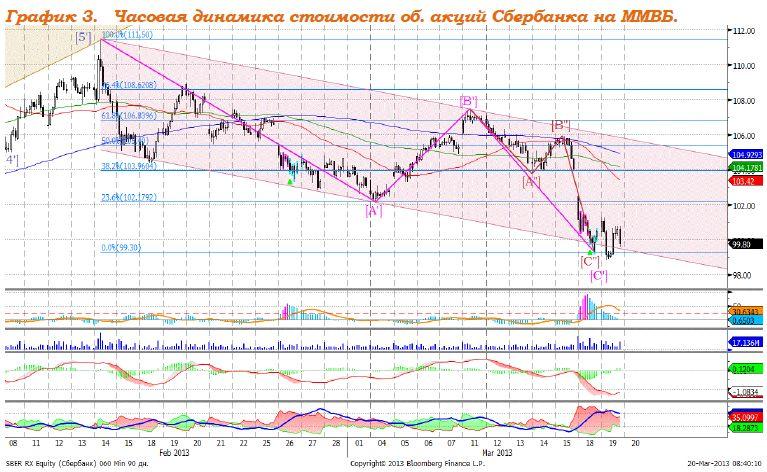 Развитие ситуации вокруг Кипра продолжит определять динамику рынков