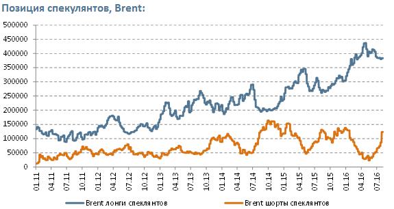 Нефть - позиция спекулянто