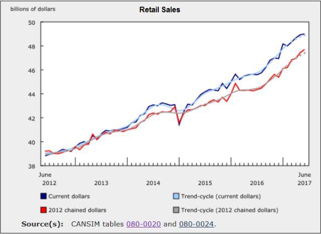Розничная торговля в Канаде зафиксировала внушительный рост за первое полугодие 2017 года