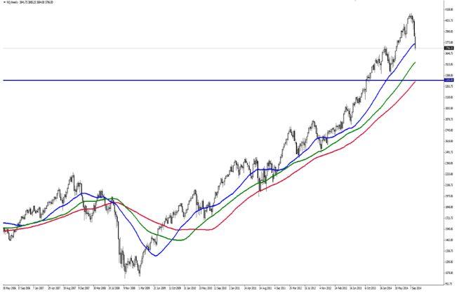 NASDAQ (NQ): Когда остановится падение?